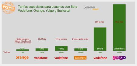 Tarifas Especiales si tienes Fibra Vodafone Orange Yoigo o Euskaltel
