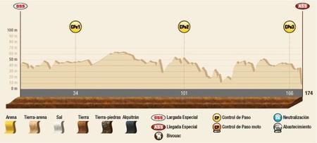Perfil Etapa13 Dakar2015