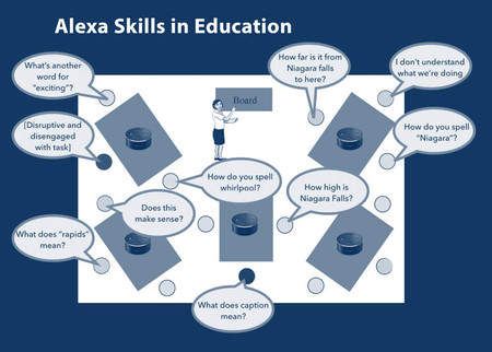 Alexa Skills In Education