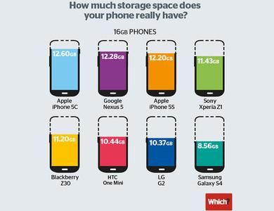 Samsung Galaxy S4, el teléfono con menos espacio de almacenamiento disponible