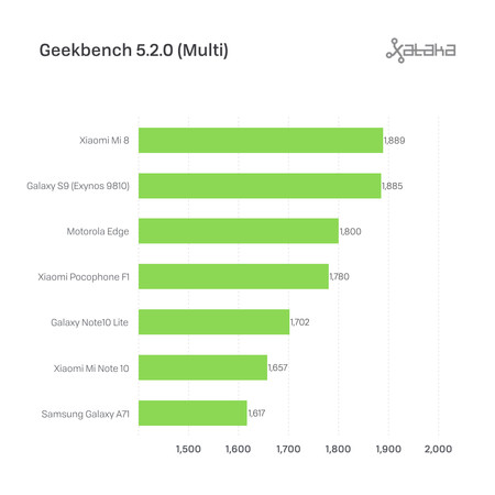 Motorola Edge Benchmarks 2