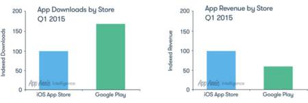La App Store aumenta su ventaja sobre Google Play en lo más importante para los desarrolladores: los ingresos
