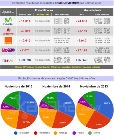 Resultados Mensuales Cnmc Noviembre 2015