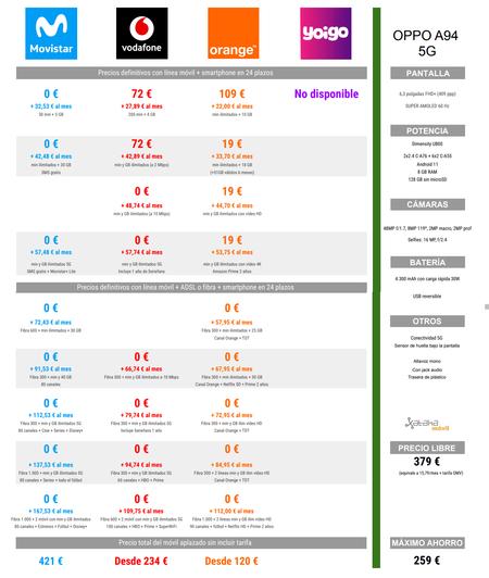 Comparativa De Precios Oppo A94 5g A Plazos Con Tarifas De Movistar Vodafone Orange