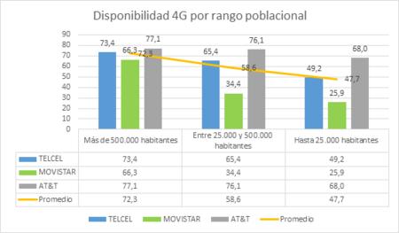Disponibilidad Red 4g Ciudades Mexico