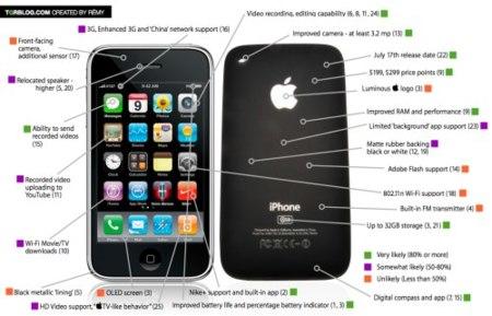 Todos los rumores sobre el nuevo iPhone en una sola imagen