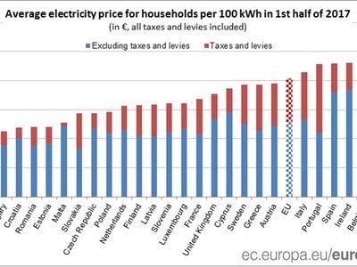 España es el quinto país europeo con la electricidad más cara y no hay indicios de que esto vaya a cambiar
