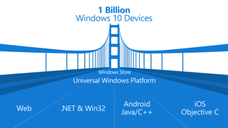 Windows Devices