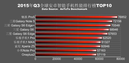 Antutu Q3 2015 Ranking