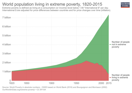 World Population In Extreme Poverty Absolute