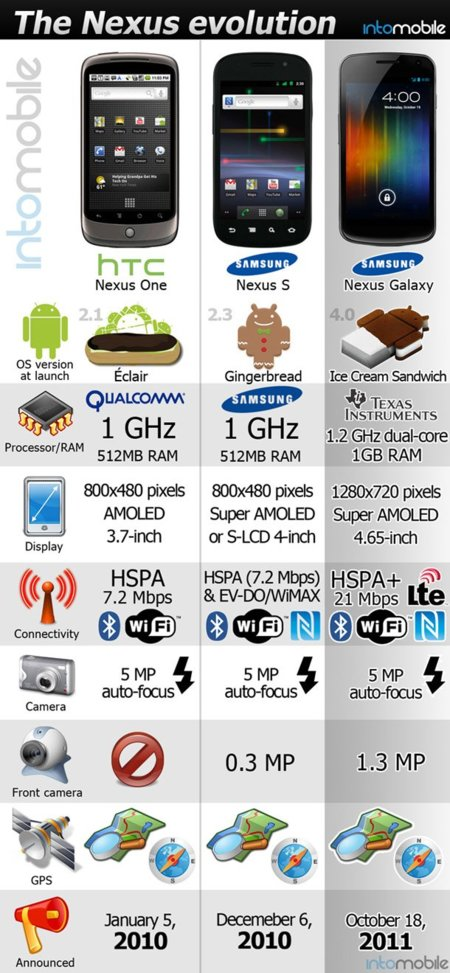 Infografía sobre evolución de los Nexus de Google