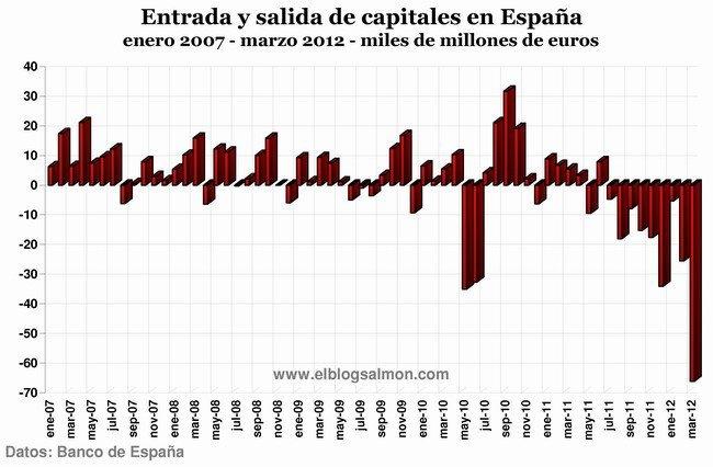 flujos de capital en España enero 2007 a marzo 2012