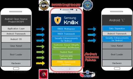 Google y Samsung llevan la tecnología KNOX para empresas a Android