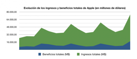 Grafico Apple Beneficios Resultados financieros