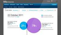 Bitly Enterprise 2.0 llega con más soluciones para empresas