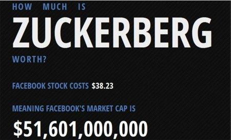 ¿Cuánto valen las acciones de Facebook?, la infografía de la semana