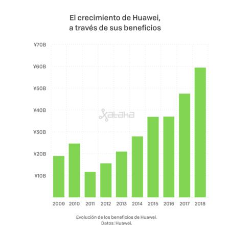 Huawei Beneficios 001