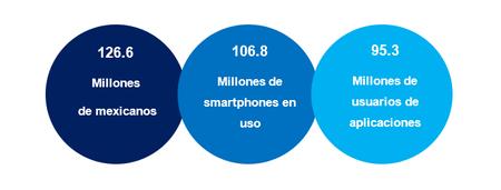 Usaurios Smartphones Apps Mexico