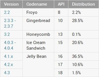 Distribución de versiones Android en Octubre de 2013