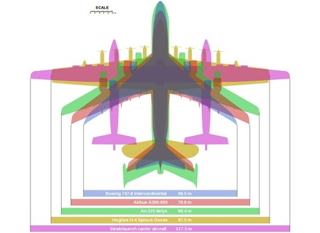 Stratolaunch Comparison