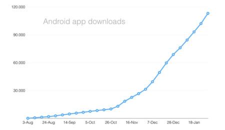 Descargas de la app de Selltag