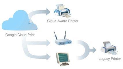 google nube impresoras protocolo