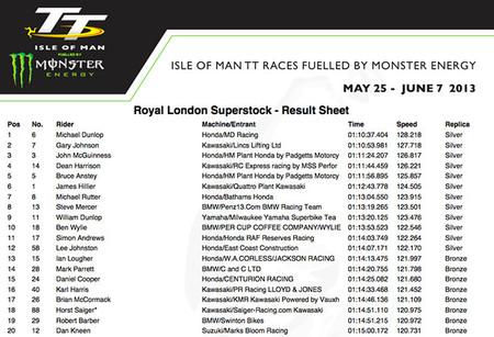 STK Race results