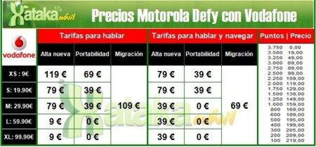 Precios Motorola Defy Vodafone