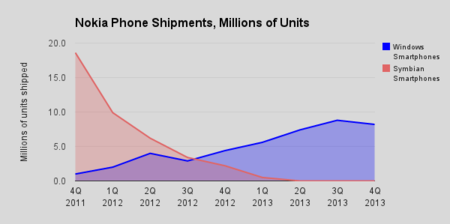 Nokia Lumia evolución