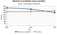 En 2008 hubo más suicidios que muertos de coche
