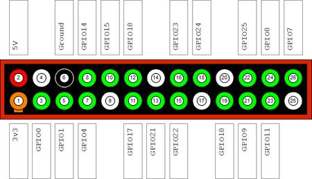 Esquema de los distintos conectores de propósito general de la Raspberry Pi