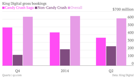 king-digital-gross-bookings-candy-crush-saga-non-candy-crush-overall_chartbuilder.png