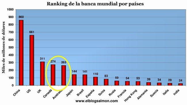 Ranking Banca x paises
