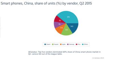Ventas por fabricante en el segundo trimestre de 2015 en China