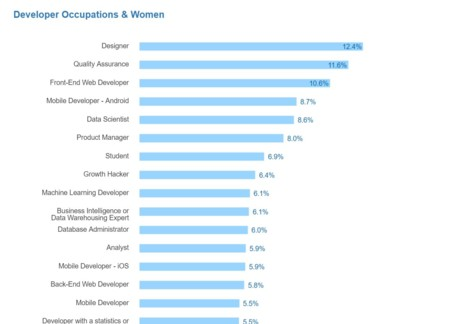 Stack Overflow Woman Occupations