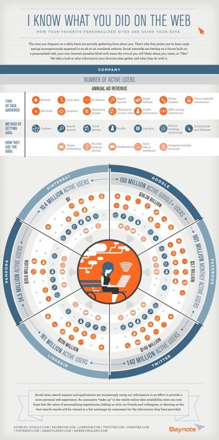 infografía usos datos usuarios