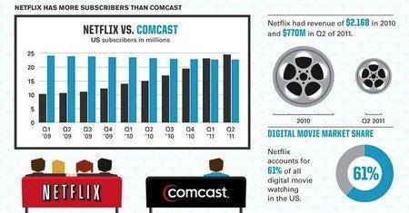 Los números de Netflix a mitad de 2011, la imagen de la semana