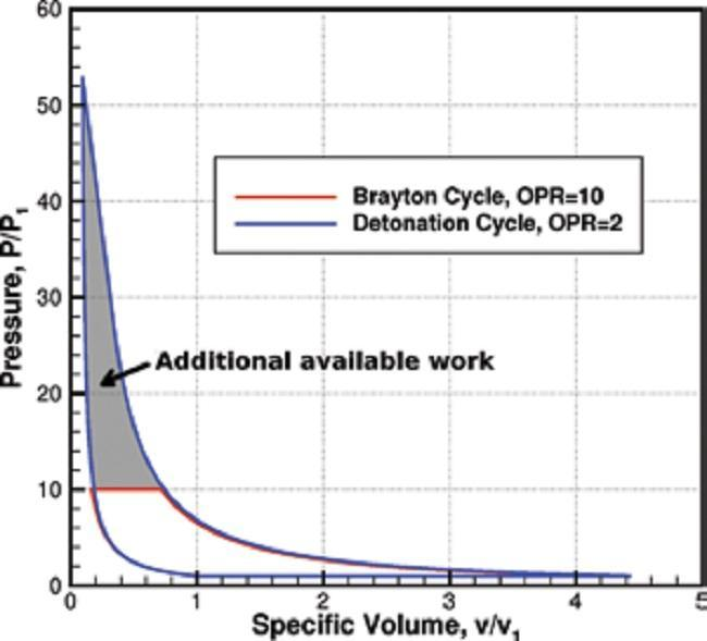 Ciclo termodinámico