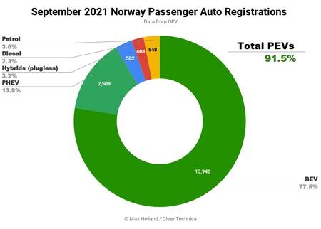 September 2021 Norway Passenger Auto Registrations Sq