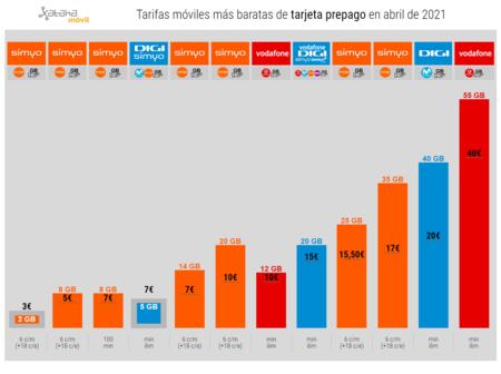 Tarifas Moviles Mas Baratas De Tarjeta Prepago En Abril De 2021