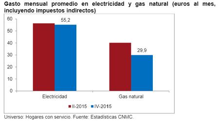 Cnmc Consumo gas y electricidad mensual