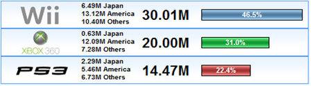 ¿Cómo van las ventas Next-Gen? Julio 2008