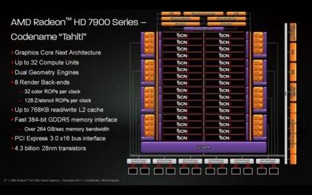 AMD Graphics Core Next