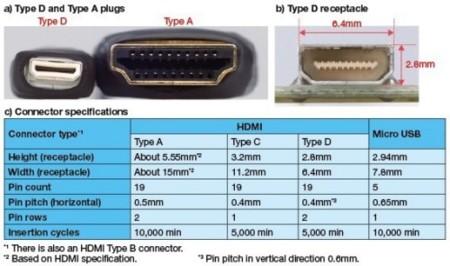 El conector Mini-HDMI ya está en desarrollo