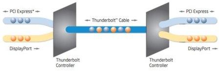 Thunderbolt esquema