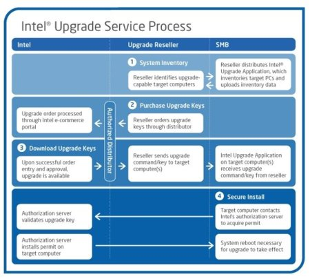 Intel upgrade chart