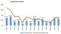 Suma y sigue: las ventas de coches nuevos en octubre crecen un 26,1%