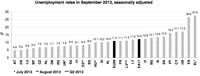 El paro se mantiene estable en Europa