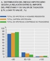 España tiene 120.000 millones de euros en hipotecas ninja
