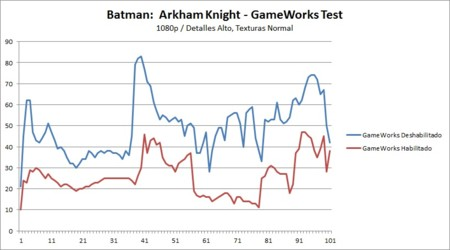 Batmanak Alto Normal 1080p Gameworkstest Patch Gtx960